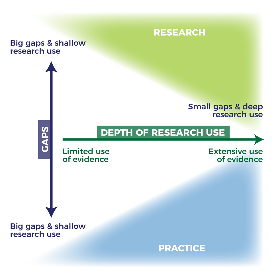 Depth of Research Use chart