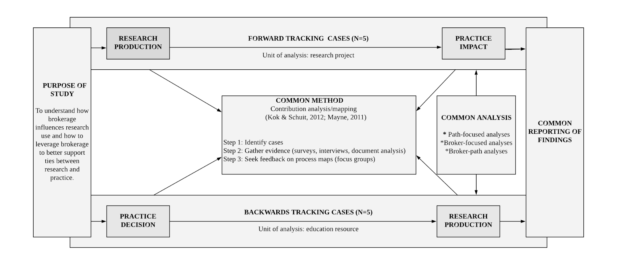 A flow chart depicting the relationship between forward and backward tracking cases