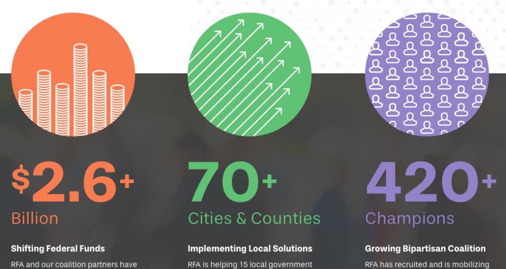 This image features a graphic that has a circle with coins to represent the $2.6+ Billion Shifting Federal Funds. There's a green circle with arrows facing up to represent the 70+ Cities and Counties implementing local solutions. There's also a purple circle with people to represent the 420+ Champions growing bipartisan coalition.