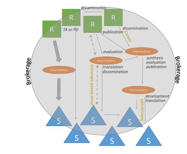 A complex chart