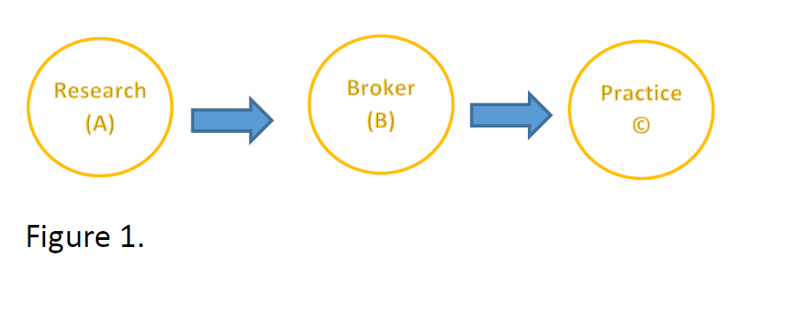A chart showing a flow from Research (A) to Broker (B) to Practice (C)